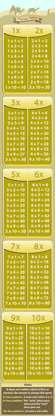 1-10 Times Tables