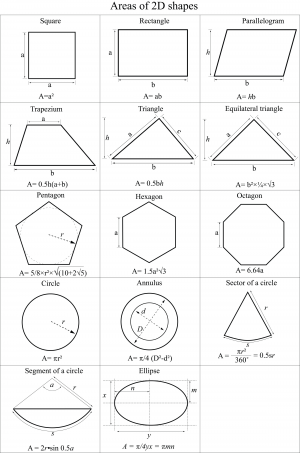 Areas Of 2D Shapes Cheat Sheet