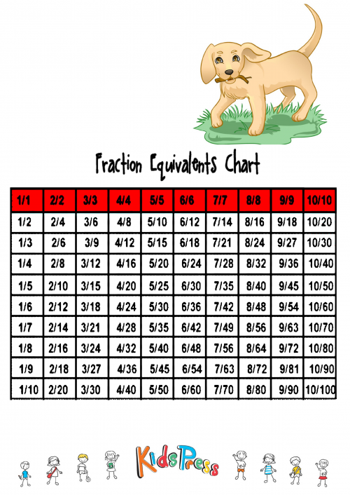 chart equivalent fractions hundreds chart multiplication chart place ...