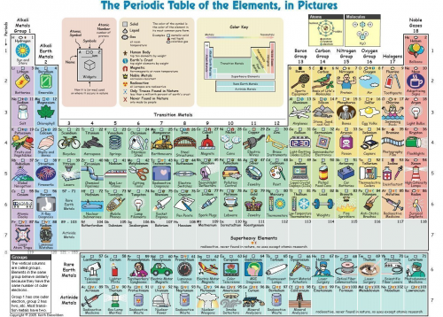 periodic table of elements - Periodic Table Of Elements With Pictures