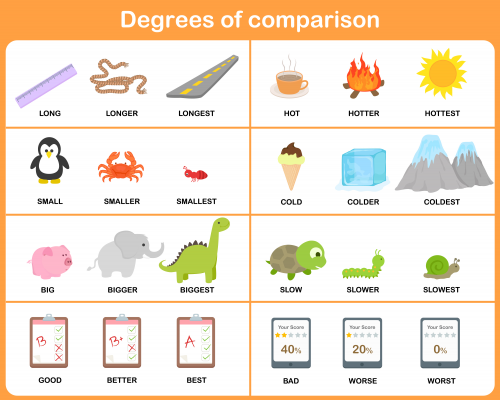 Free Degrees of Comparison Posters - KidsPressMagazine.com