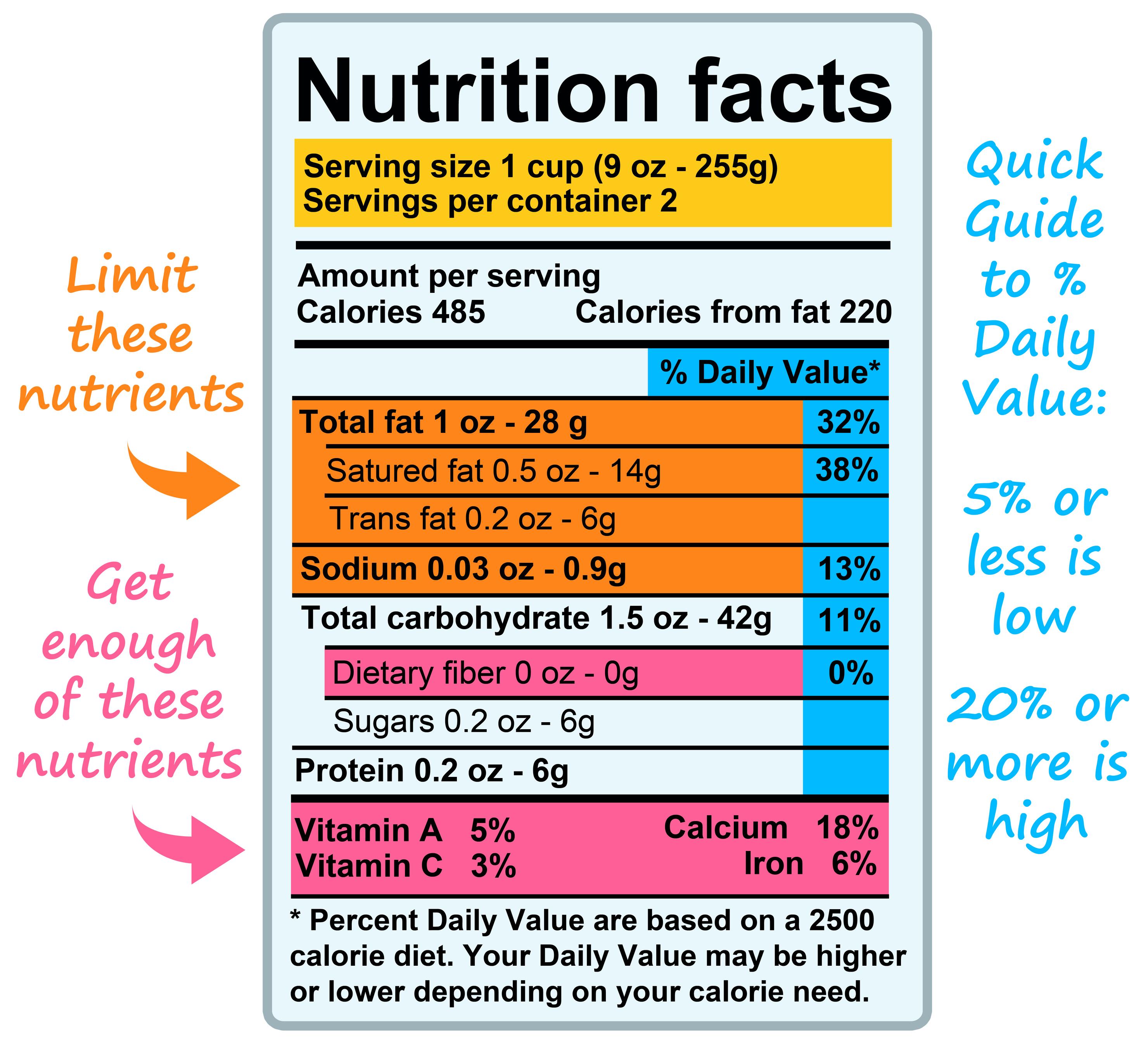 Understanding Nutrition Labels Worksheet