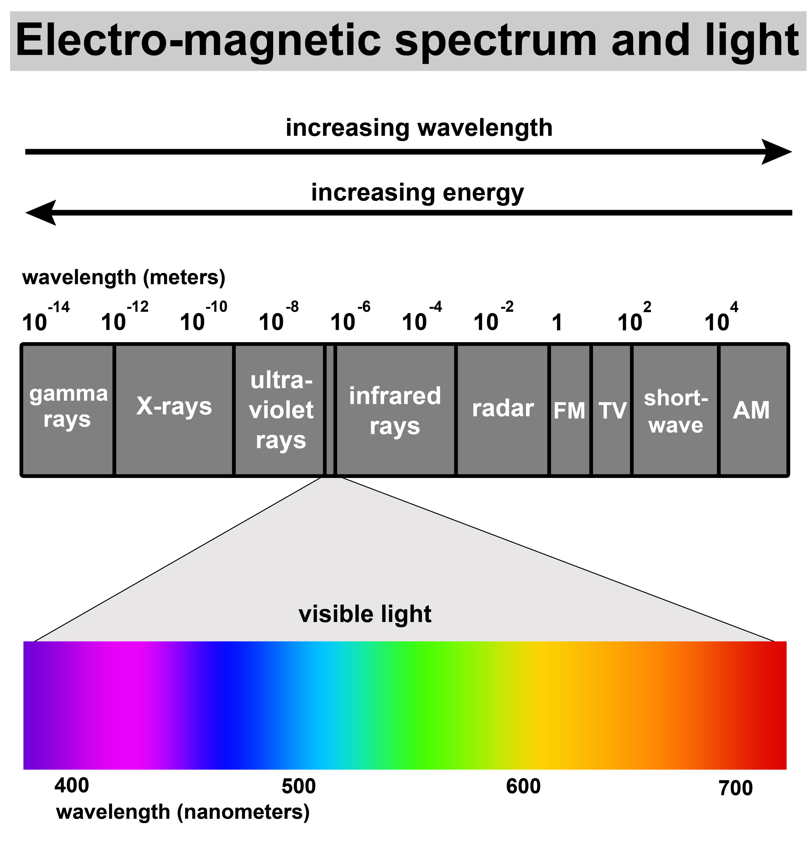 visible light spectrum frequency and wavelength relationship