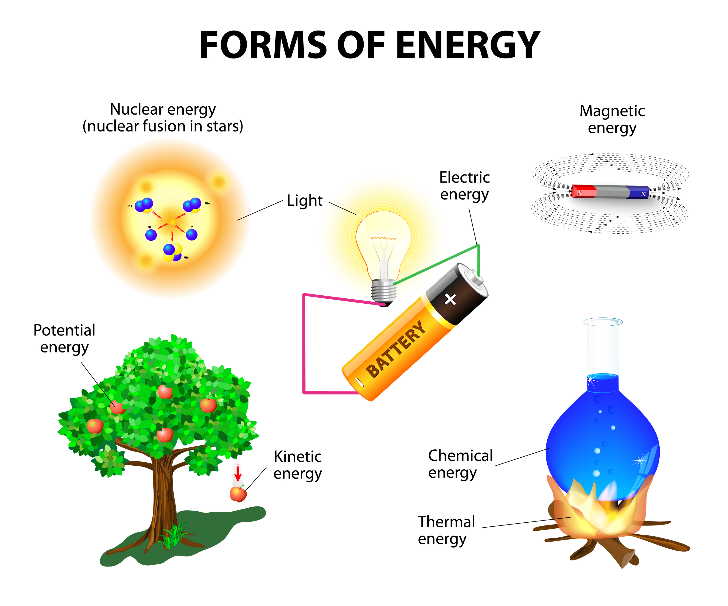 Free forms of heat energy coloring pages Thermal Energy Examples