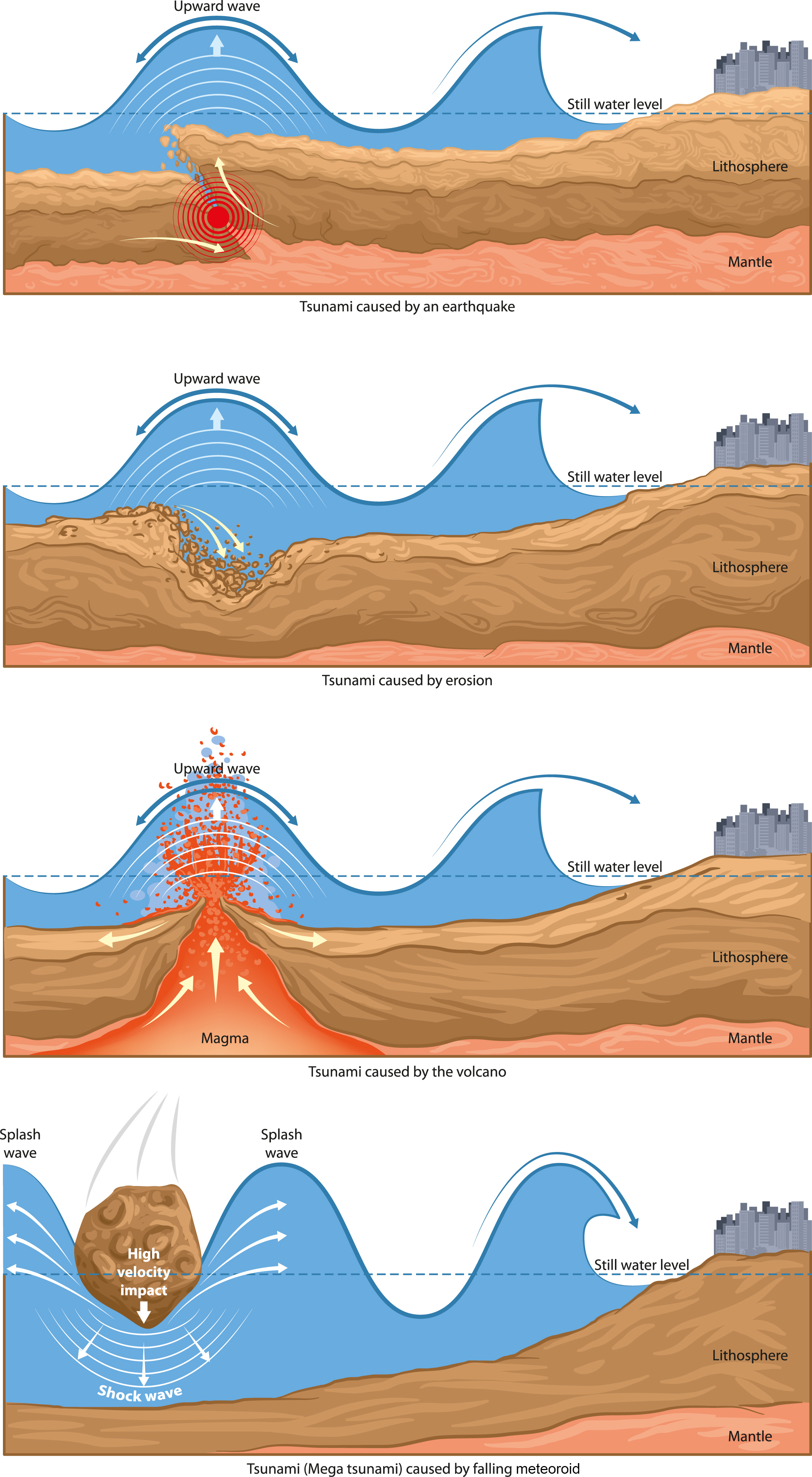 causes of tsunamis A page of resources to help students understand tsunamis – characteristics and causes.