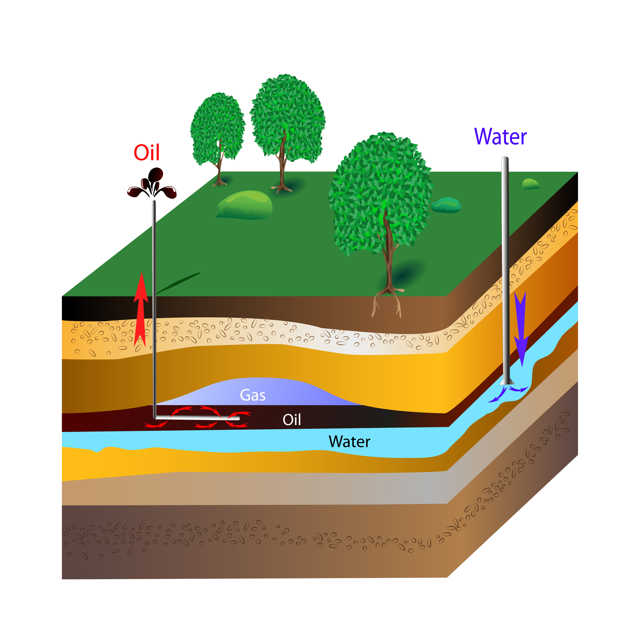oil extraction Extracting oil and natural gas from deposits deep underground isn't as simple as  just drilling and completing a well any number of factors in the underground.