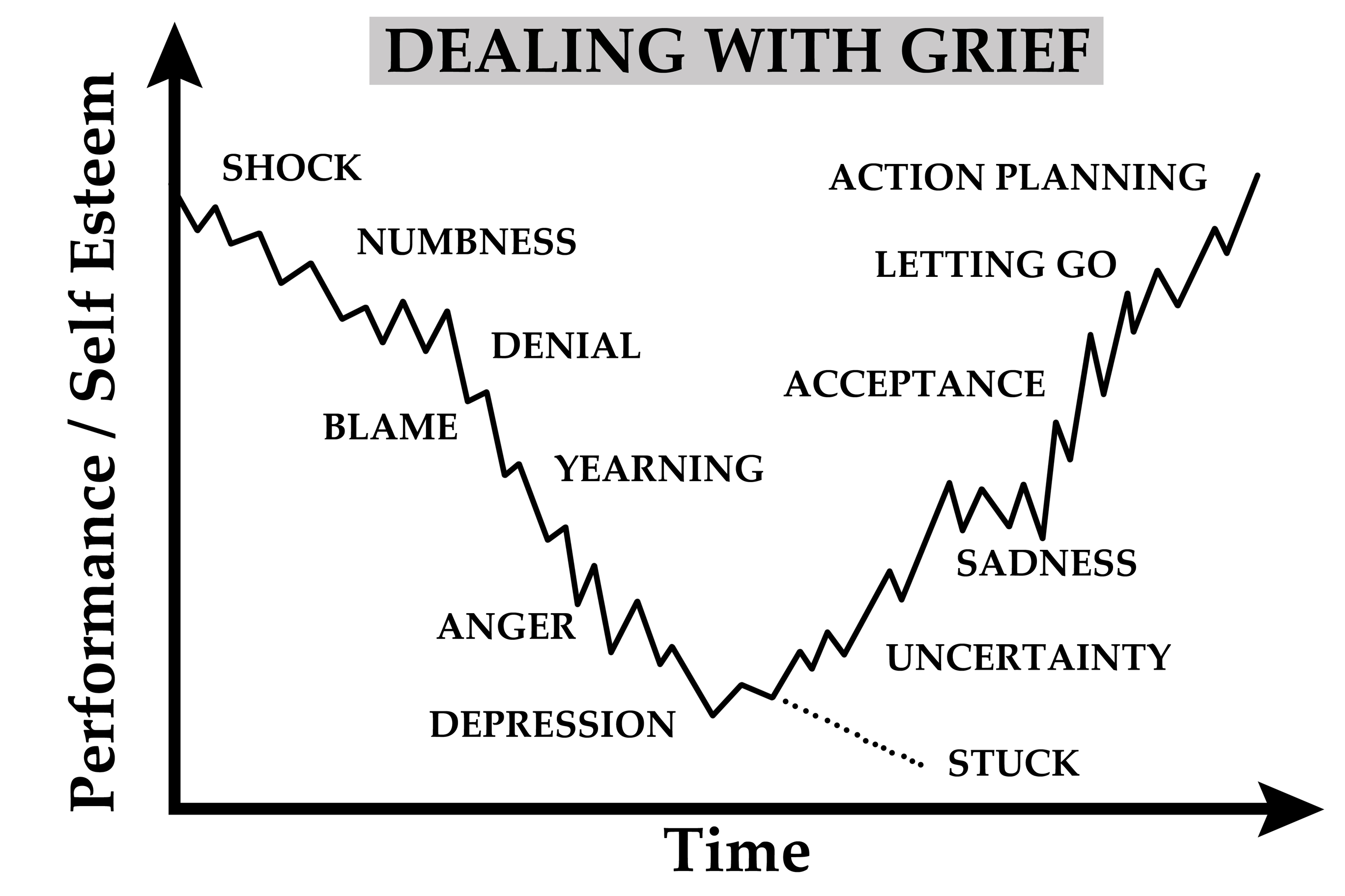 Kubler ross stages of grief handouts – Grief Worksheets