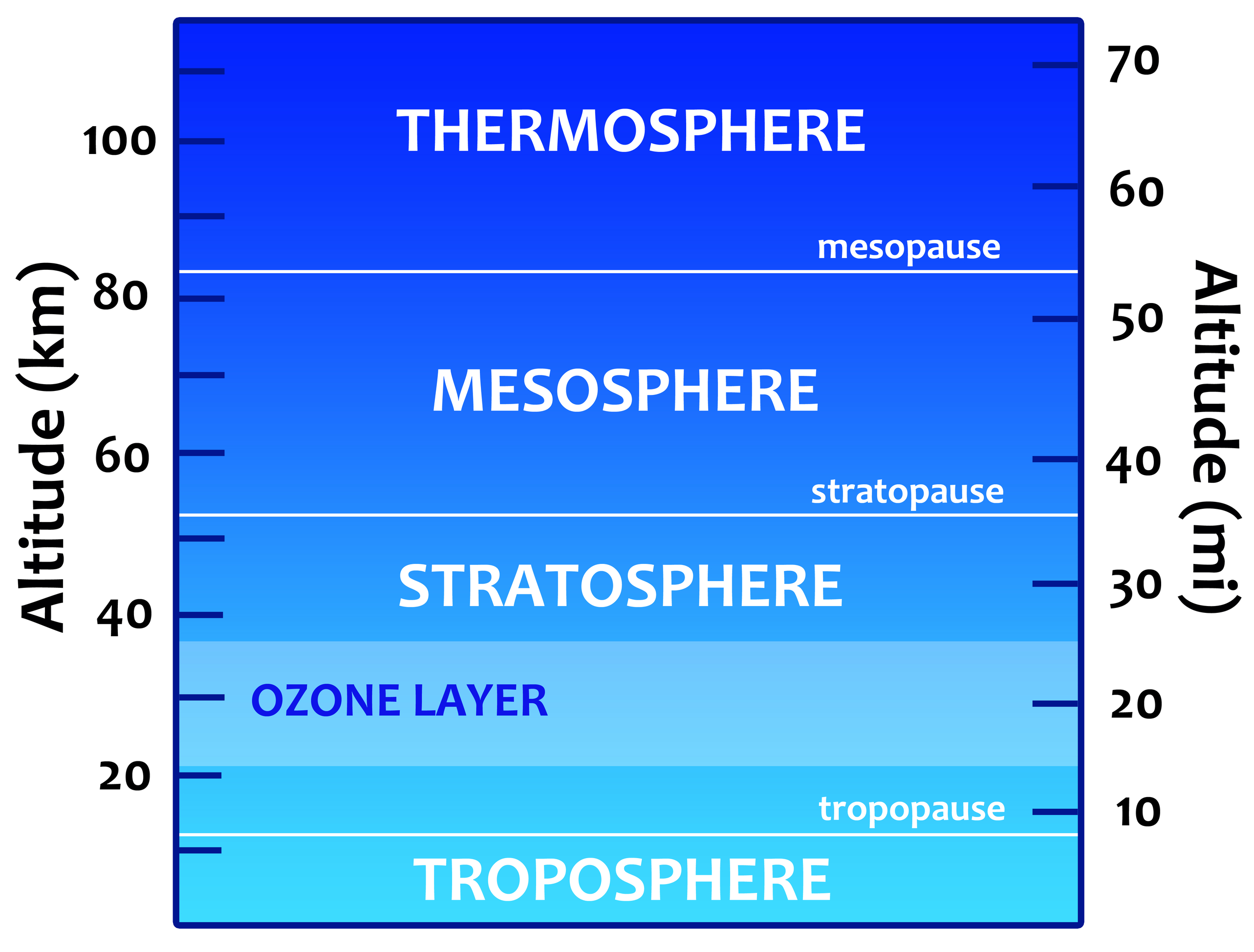 earth s atmosphere Earth's atmosphere still holds many secrets for science, but with the latest satellite launches and long-running observations from the ground, we are now also be the instrument to clear up the mystery of whether our planet's ozone layer is on the road to recovery, after harmful cfcs were banned in 1989.