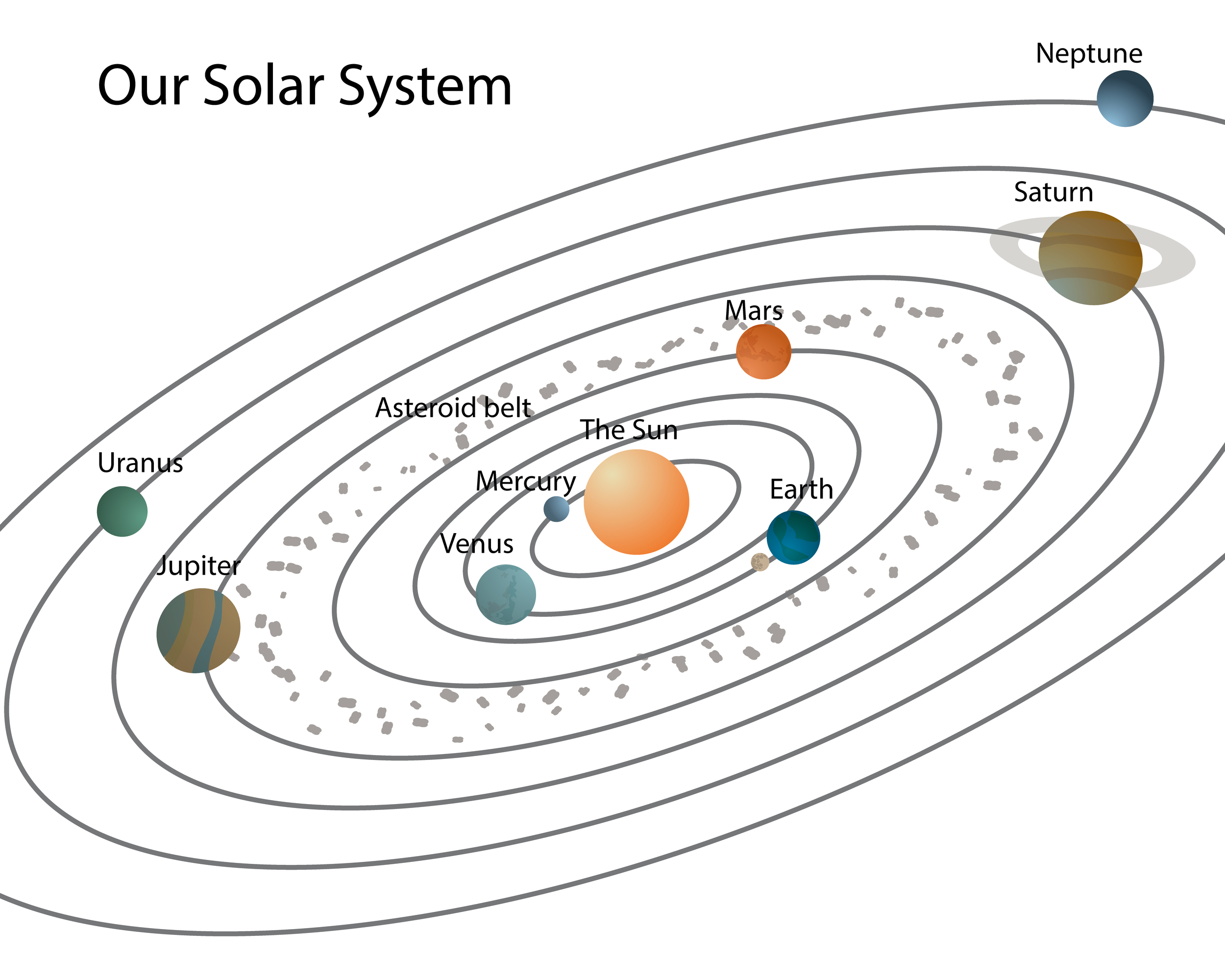 Images of solar system diagram blank spacehero orbit solar system worksheet blank page 2 pics about space ccuart Gallery
