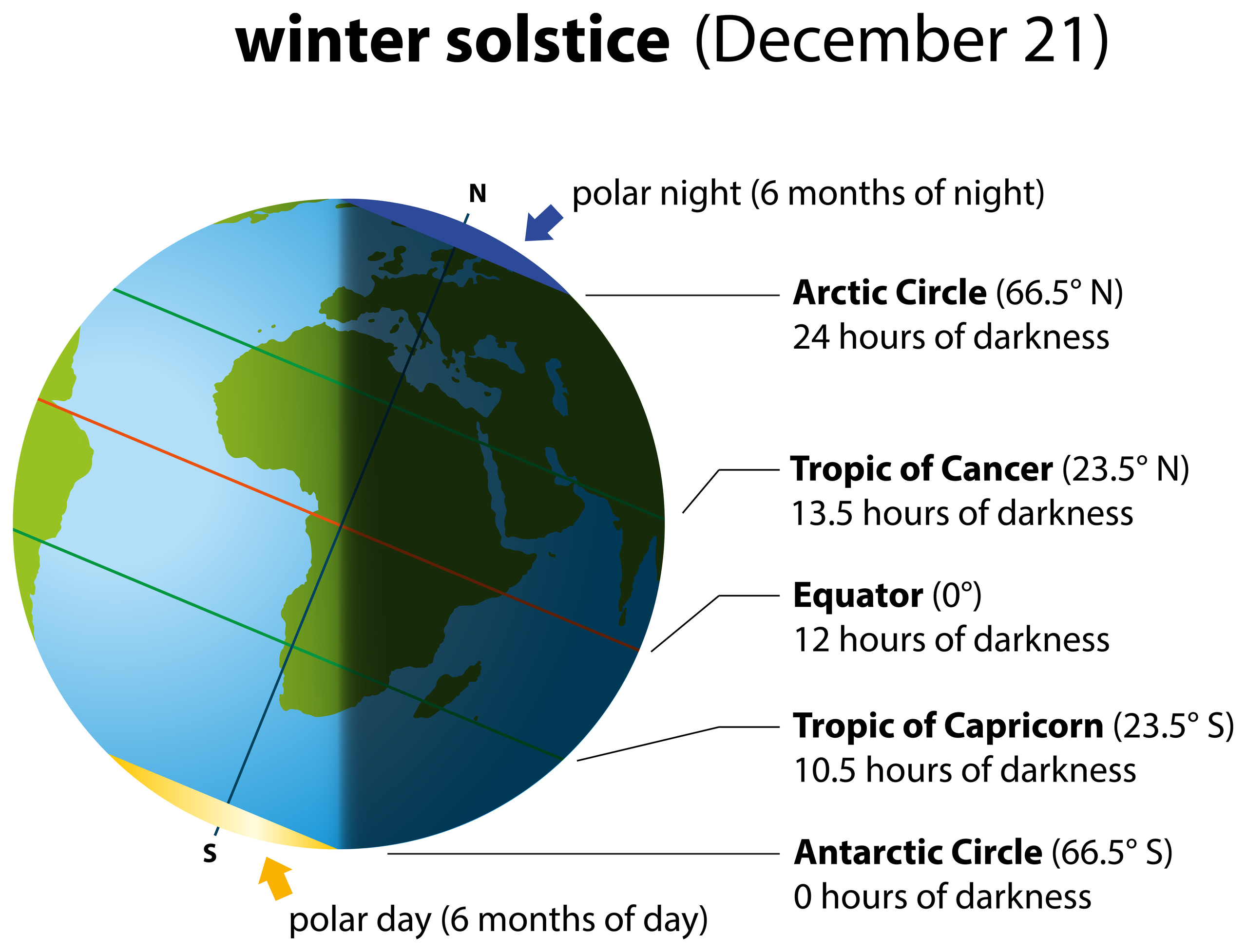 Happy Winters Solstice Dreamstimelarge_34471073