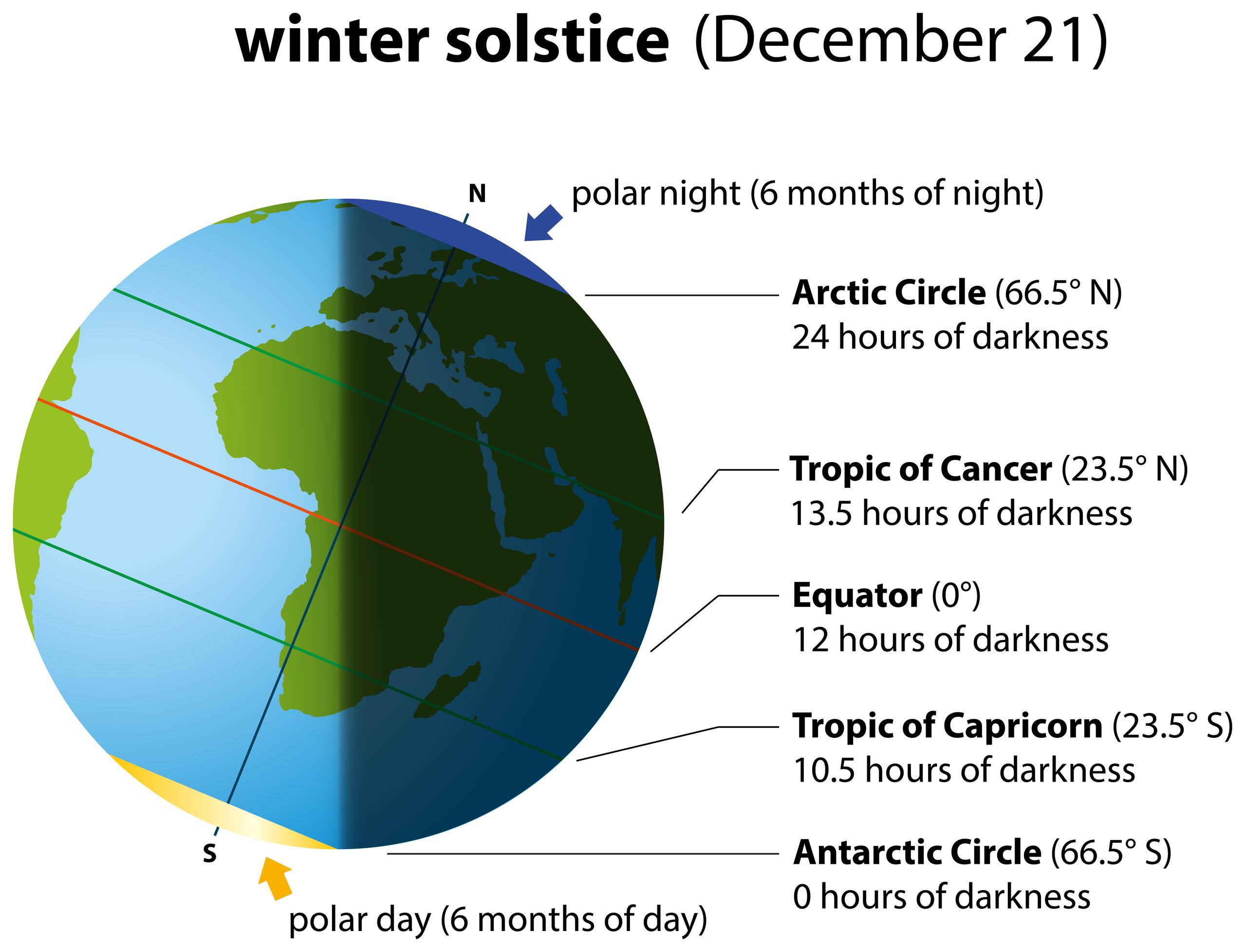 Happy Winters Solstice Dreamstimelarge_34471073