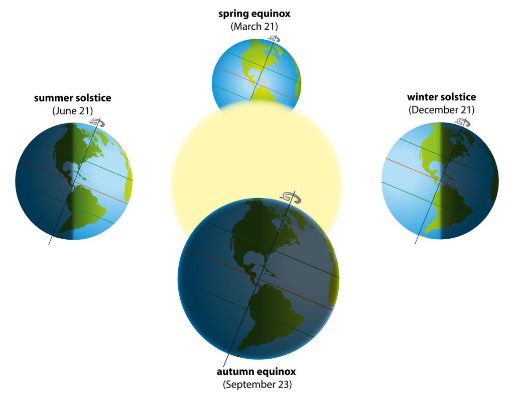 earth orbit seasons interactive - photo #26