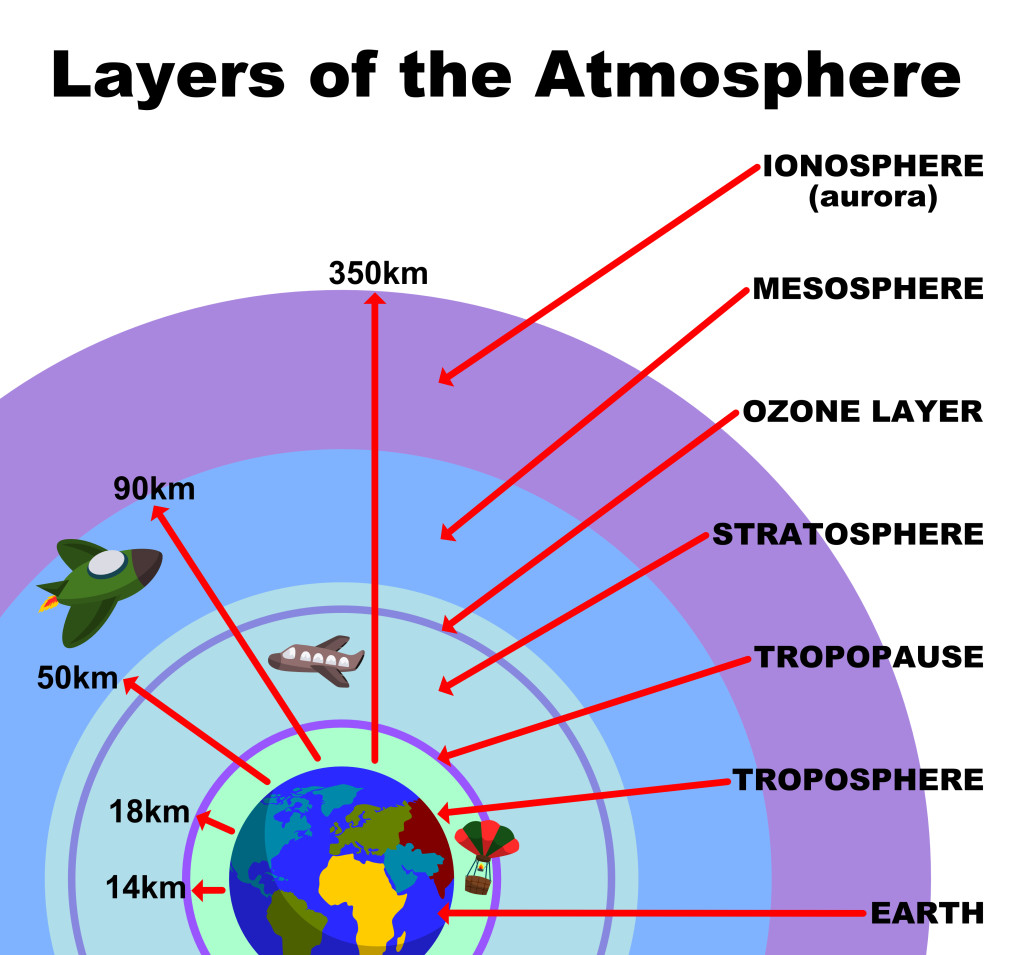 a brief summary of the four levels of the atmosphere where the temperature varies greatly tropospher