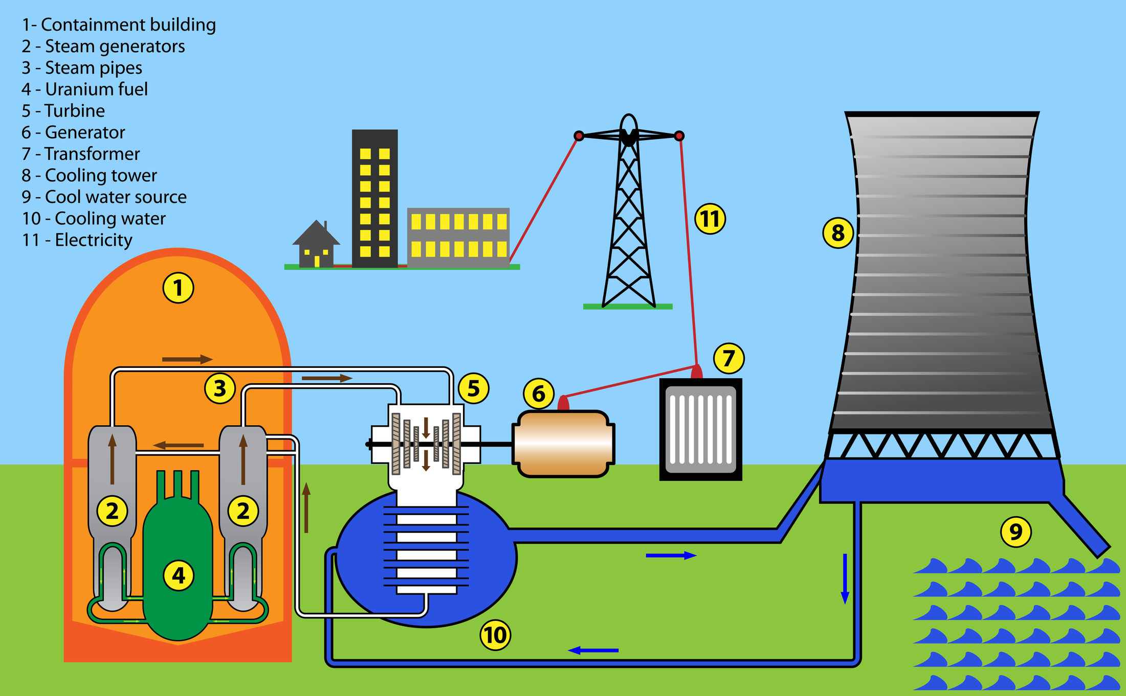 nuclear power science coursework